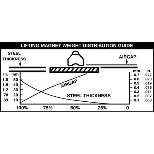 Heavy Duty 660 lb Steel Lifting Magnet 300 KG Magnetic