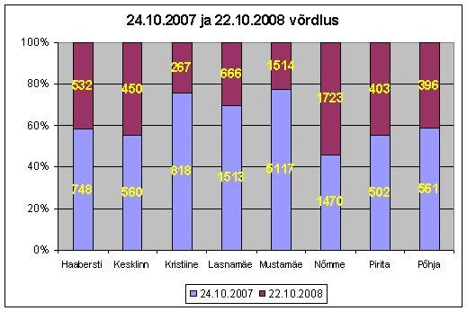 24.10.07 ja 22.10.08 võrdlus