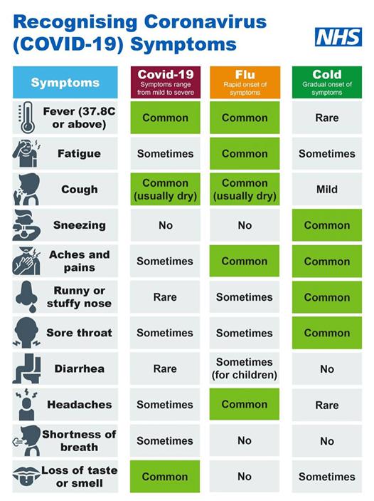 Recognising Covid-19 Symptoms
