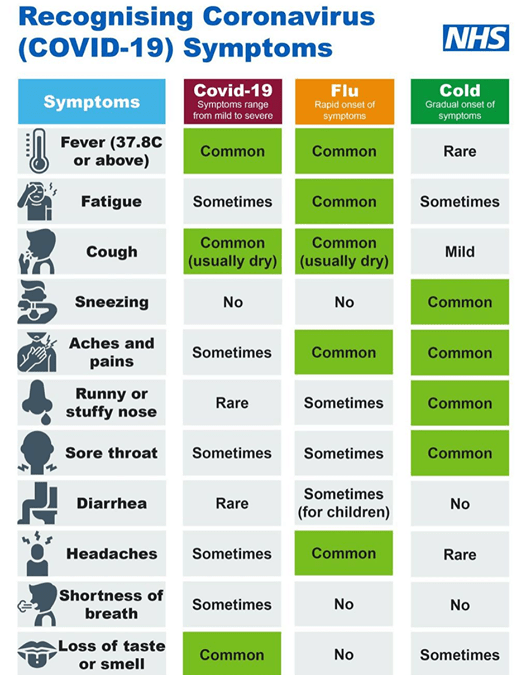 A chart showing the symptoms of Covid-19 compared to the flu and the cold