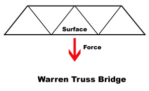 4 Types of Truss Bridges: Which is Worth the Weight?