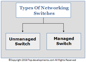 Different Types of Network Switches | Top Developments