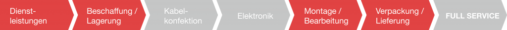 Dienstleistungsmatrix micro
