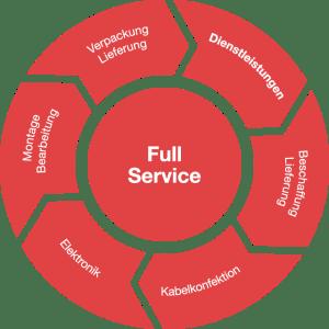 Full Service Kreis