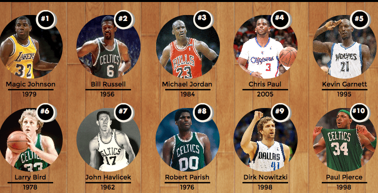 Typical NBA Draft Picks (#1 to #10)