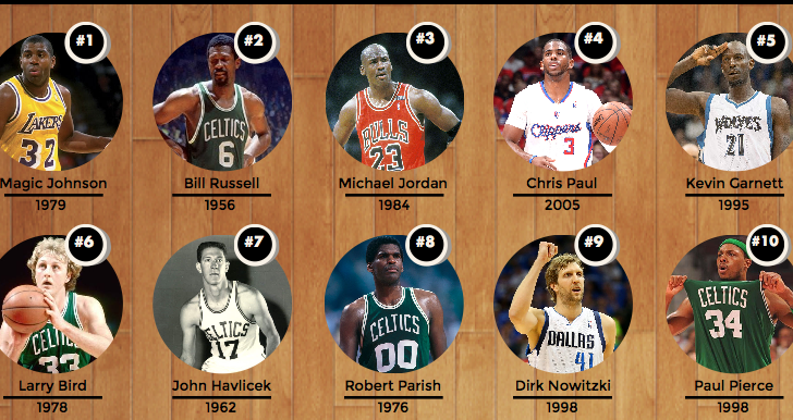 nba by draft position 4