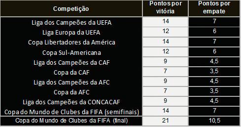 32ece836c4 Top 10 melhores clubes do mundo (IFFHS) - Veja a atualização 2018