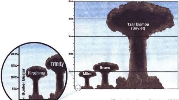 tzar bomba entre as maiores bombas nucleares de todos os tempos