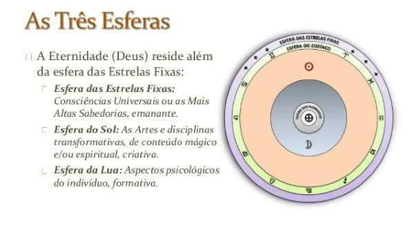 3 esferas entre as razoes para acreditar em Deus