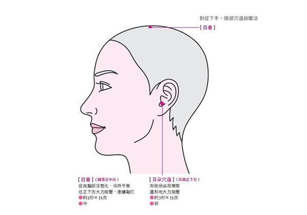 一根手指頭就夠!緩解更年期障礙這樣做 | 華人健康網