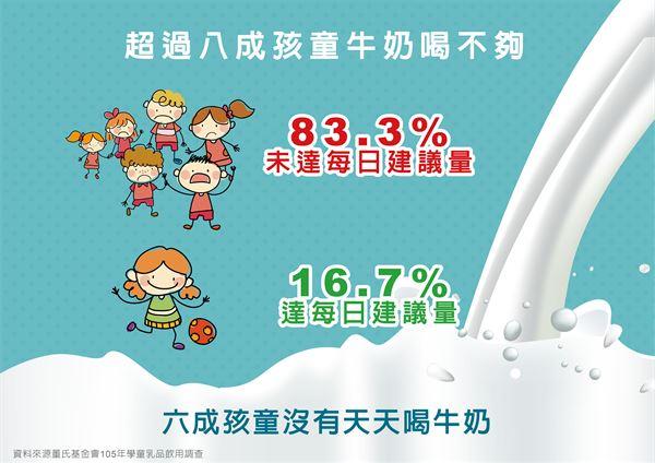 驚!超過八成臺童鮮乳未達每日建議量   華人健康網