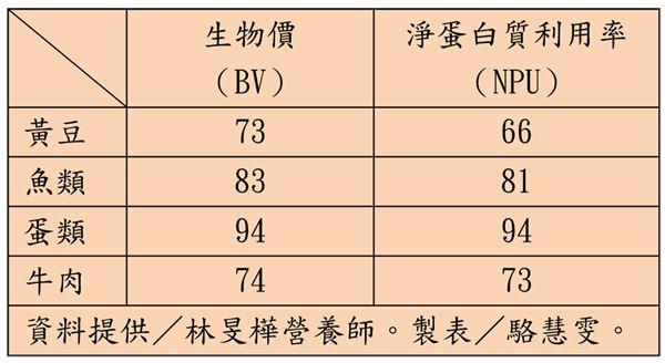 補蛋白質,先吃蛋,後吃肉!3大理由一定要知道   華人健康網