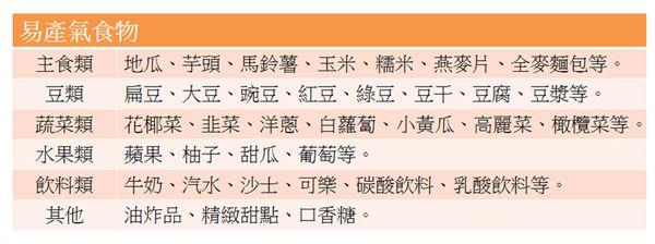 脹氣胃謅謅?吃鳳梨、優格消消氣 | 吃出健康 | 華人健康網