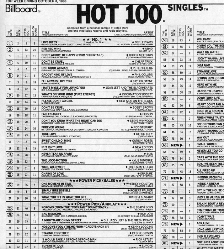 1988 - Billboard Hot 100 singles chart