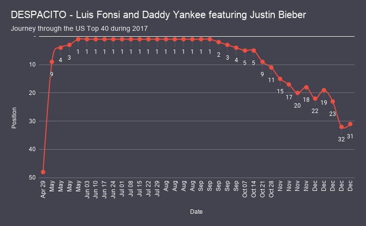 DESPACITO - Luis Fonsi and Daddy Yankee featuring Justin Bieber chart analysis