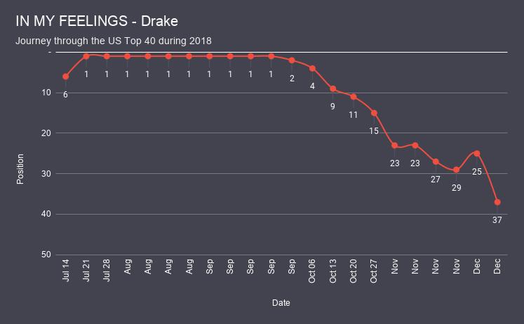 IN MY FEELINGS - Drake chart analysis