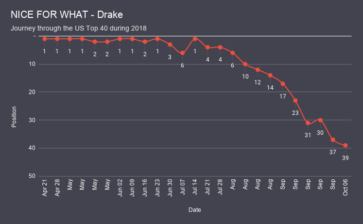 NICE FOR WHAT - Drake chart analysis