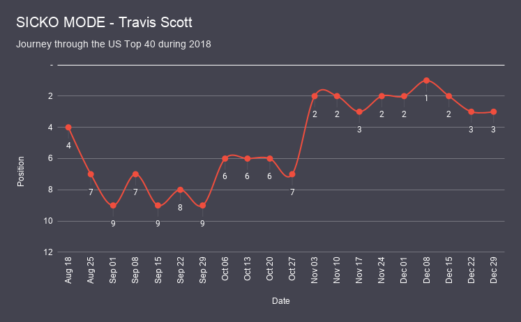 SICKO MODE - Travis Scott chart analysis