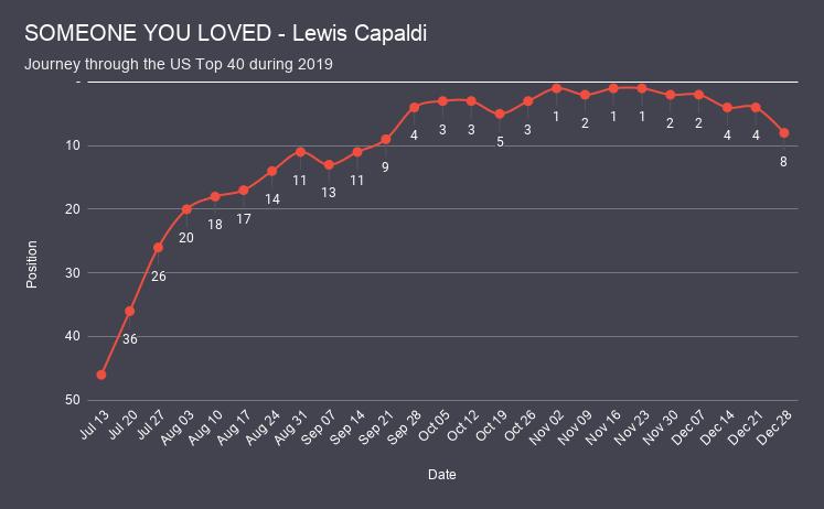 SOMEONE YOU LOVED - Lewis Capaldi chart analysis