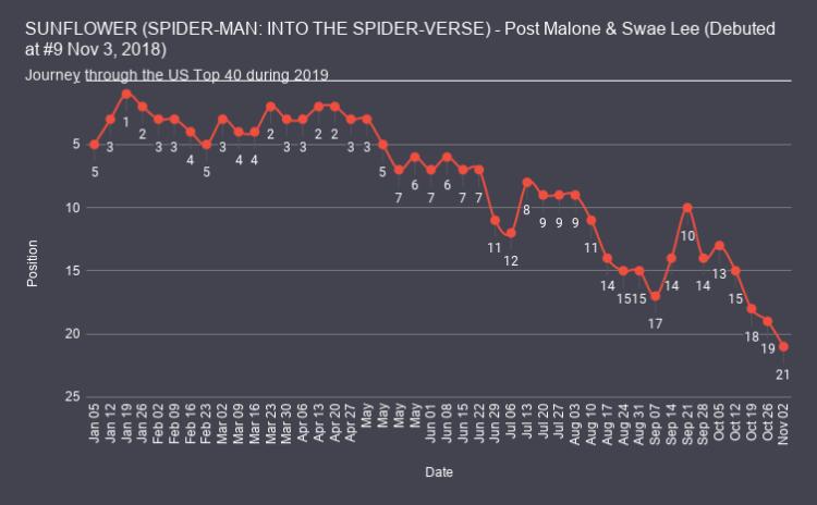 SUNFLOWER (SPIDER-MAN INTO THE SPIDER-VERSE) - Post Malone & Swae Lee chart analysis