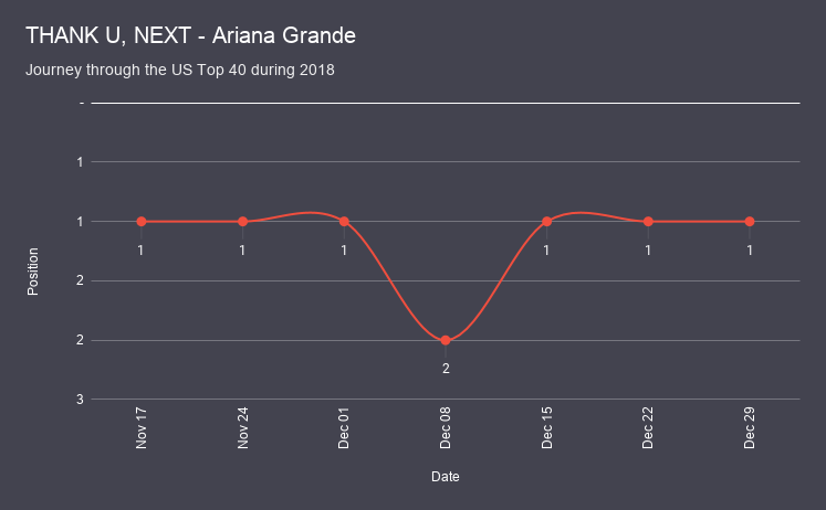 THANK U, NEXT - Ariana Grande chart analysis