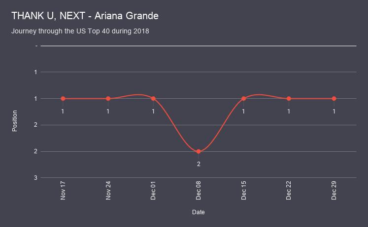 THANK U, NEXT - Ariana Grande chart analysis
