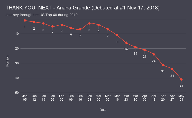 THANK YOU, NEXT - Ariana Grande chart analysis