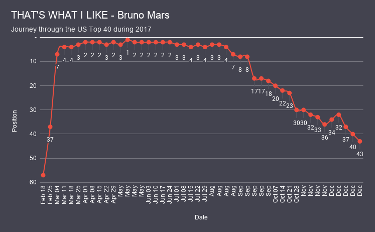 THAT'S WHAT I LIKE - Bruno Mars chart analysis