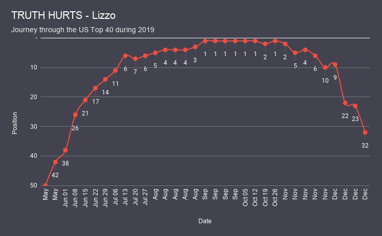 TRUTH HURTS - Lizzo chart analysis