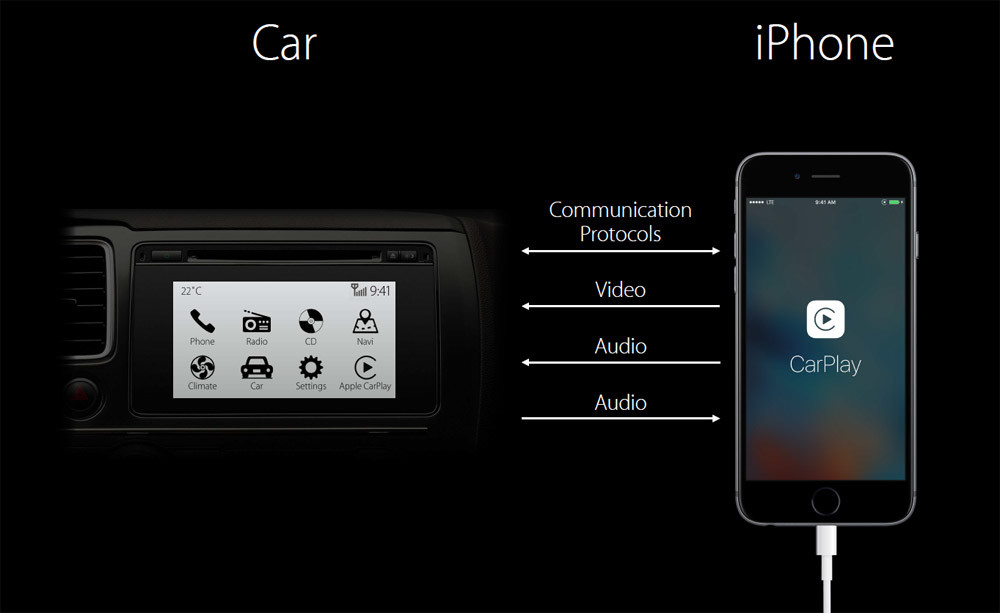Apple CarPlay Review: How it Works and What it Can Do