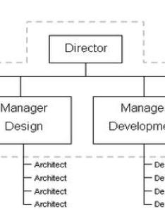 project based organizational structure also  teddy organization management topaz smart rh topazsmartd wordpress