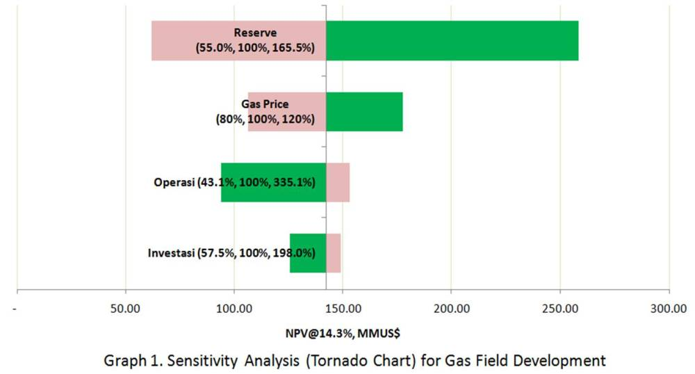 medium resolution of sensitivity analysis tornado chart is performed by plotting each parameter vs npv as shown below picture3