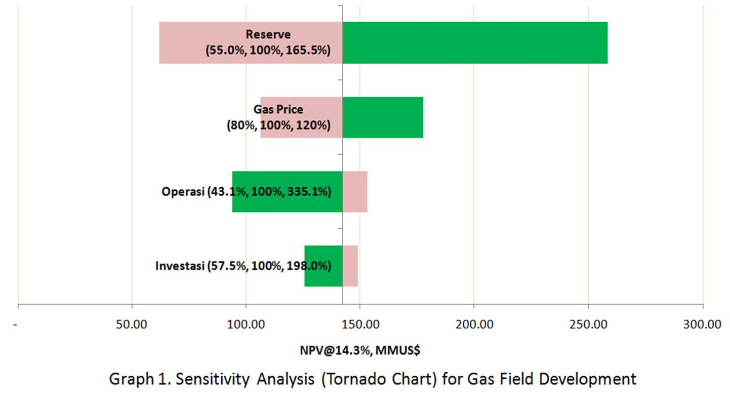 hight resolution of sensitivity analysis tornado chart is performed by plotting each parameter vs npv as shown below picture3