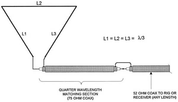 Top band wire antenna