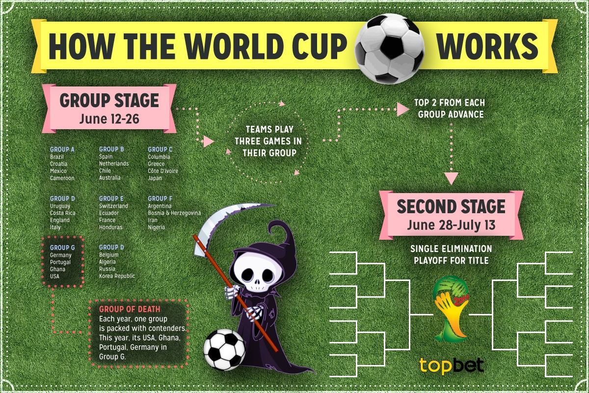 How Does The World Cup Work