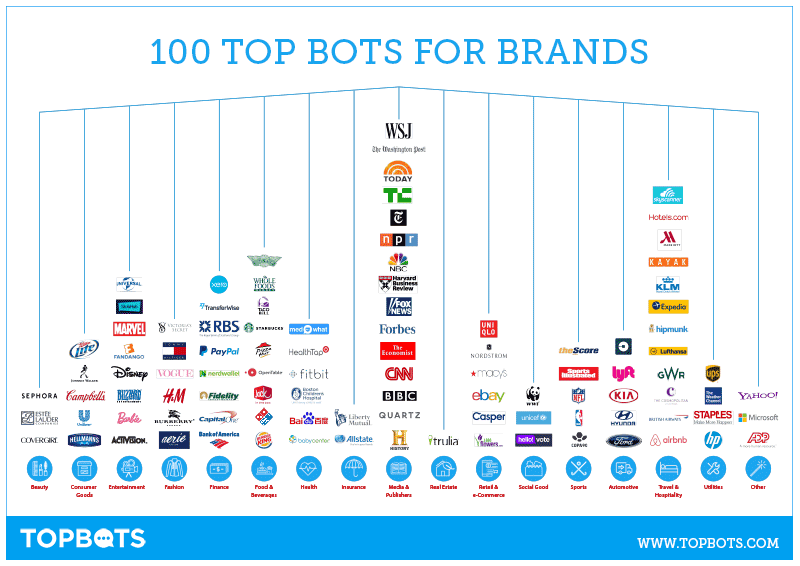 100 Best Bots, Chatbots, And Voice Experiences For Brands