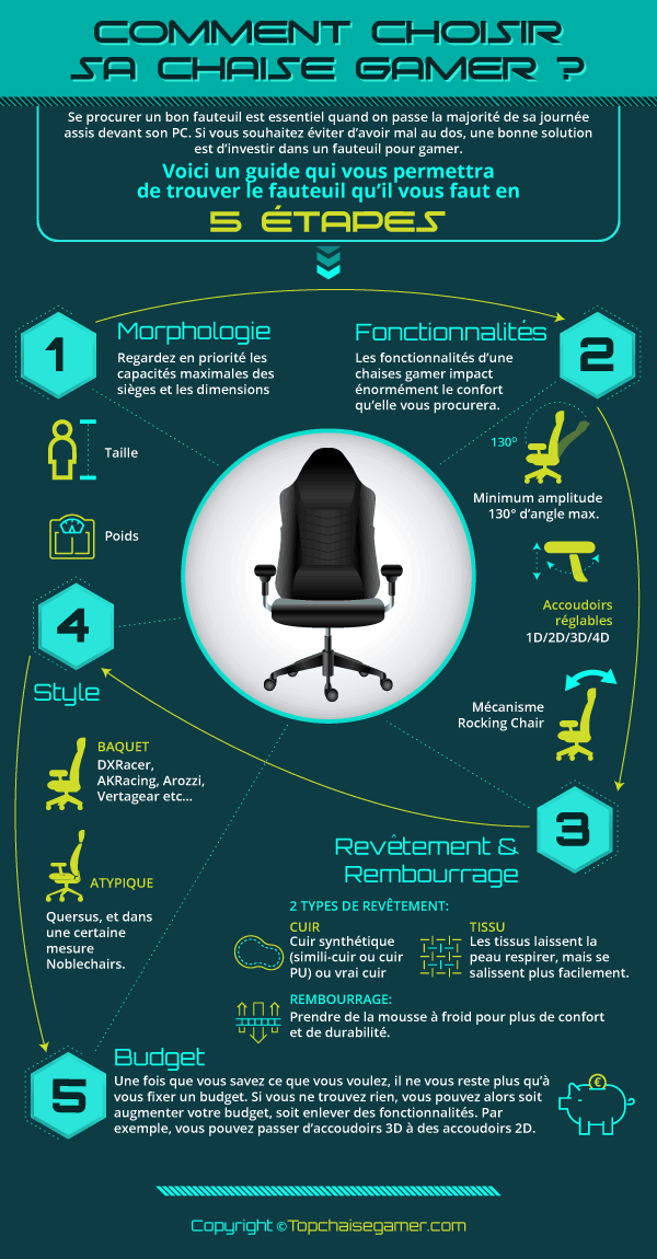 Chaise Gamer  Guide & Comparatif Fauteuil Et Siège Gamer 2018