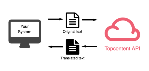 small resolution of you send a request via topcontent api for translating a text or creating an article