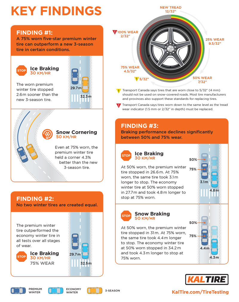 kal-tire-infographic-how-safe-are-worn-tires2