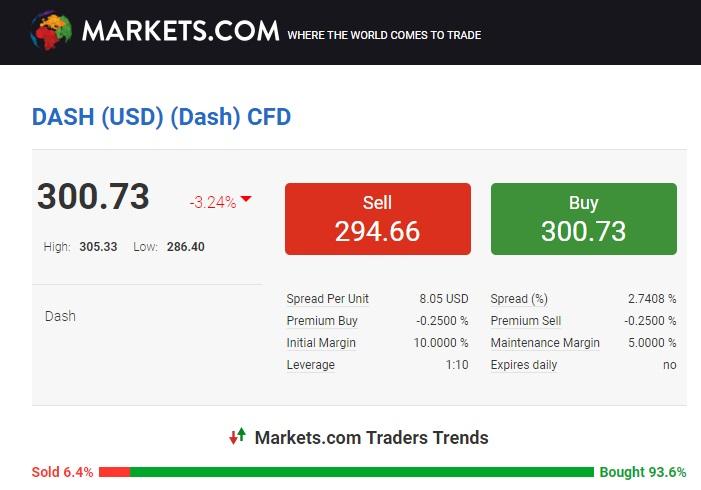 markets dash trading