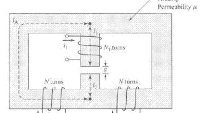 Materiály pre magnetické obvody
