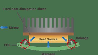 Šírenie tepla