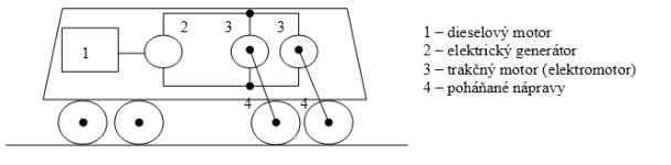 Princíp dieselelektrickej lokomotívy