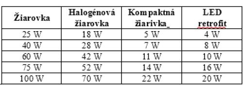 tabulka ziarovka