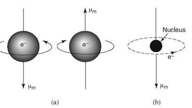 Magnetické vlastnosti látok