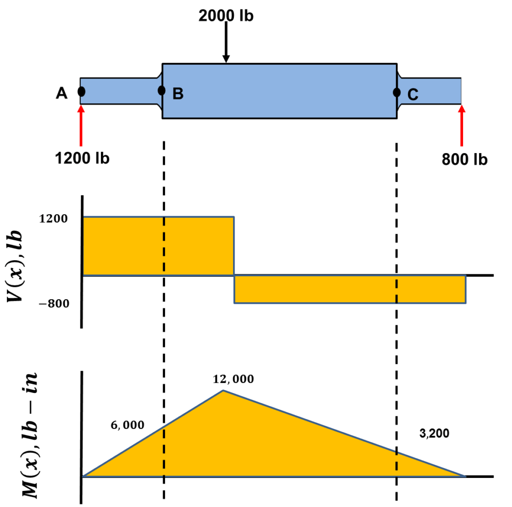 hight resolution of the bending moment diagram confirms that the moment at b is greater than the moment at c how did one get the bending moment at these locations