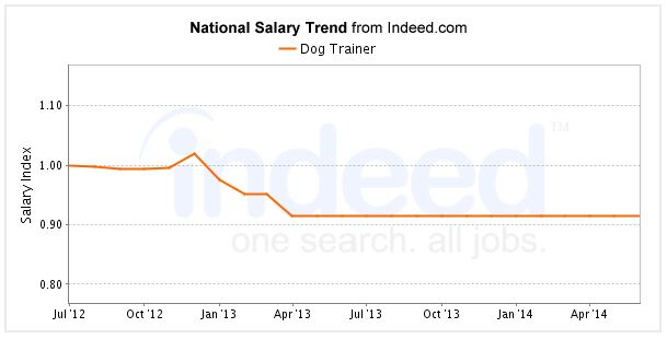 Dog trainer's salary on Indeed