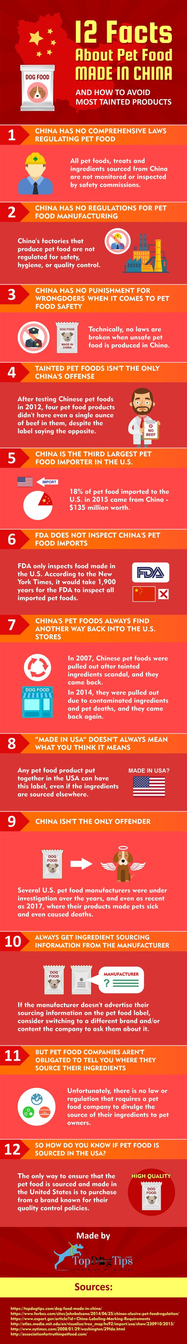 China Pet Food