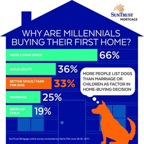 Dogs Factor in to First Home Purchase More than Marriage or Kids