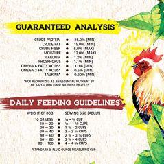 guaranteed analysis of Inception dog food